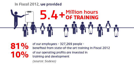 Training key figures FY2012
